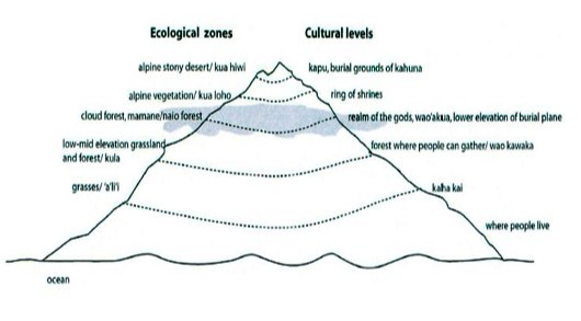 Ecological and cultural zones